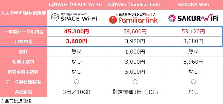 SPACE WiFi 月額料金が安い